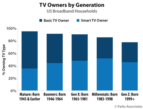 US TV Owners By Generation