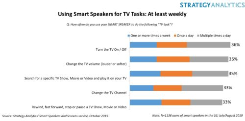 52% of U.S. Smart Speaker owners are controlling TV with voice