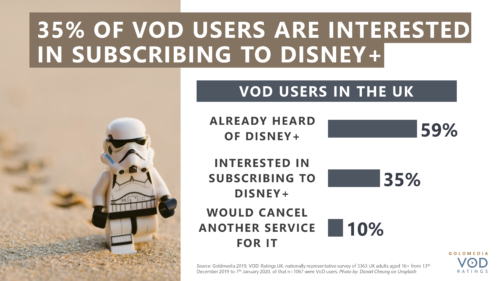 35% of VOD Users Are Interested In Subscribing To Disney+