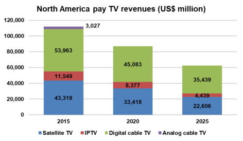 North American pay TV revenues