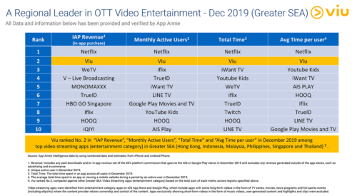 OTT Leaders - Greater South-East Asia - December 2019