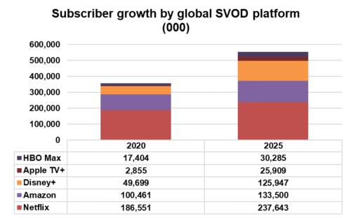 Subscriber growth by global SVOD platform - Netflix, Amazon, Disney+, Apple TV+, HBO Max