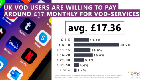UK VOD Users Are Willing To Pay Around £17 monthly for VOD Services