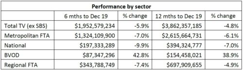 Australia Advertising Performance By Sector -Total TV (ex. SBS), Metropolitan FTA, National, BVOD, Regional FTA