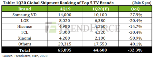 1Q 2020 Global Shipment Ranking of Top 5 TV Brands - Samsung VD (Visual Display), LG Electronics (LGE), Hisense, TCL, Xiaomi, Others
