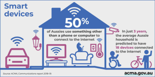ACMA Social - Smart devices