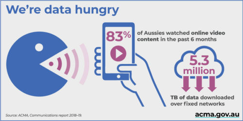 ACMA Social - We're data hungry