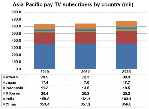 Asia Pacific pay TV subscribers by country - China, India, South Korea, Indonesia, Japan, Others