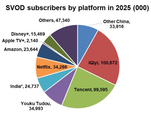Asia-Pacifc subscribers by platform in 2025 - iQiyi, Tencent, Youku Tudou, India, Netflix, Amazon, Apple TV+, Disney+, Other China, Others