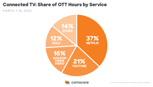 Coronavirus - Share of OTT hours by Service
