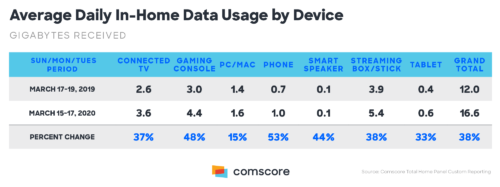 Coronavirus data usage by device in home - Connected TV, Gaming Console, PC/Mac, Smart Speaker, Streaming Box/Stick, Tablet, Grand Total