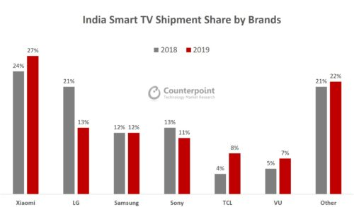 India Smart TV Shipment Share by Brands -Xiaomi, LG Electronics, Samsung, Sony Corp, TCL Electronics, Vu Televisions, Other