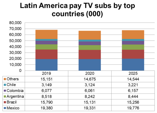 Latin America pay TV subscribers - top countries (Mexico, Brazil, Argentina, Colombia, Chile, Others)