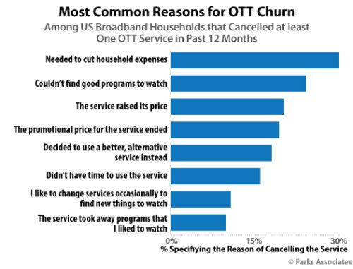 Most Common Reasons for OTT Churn