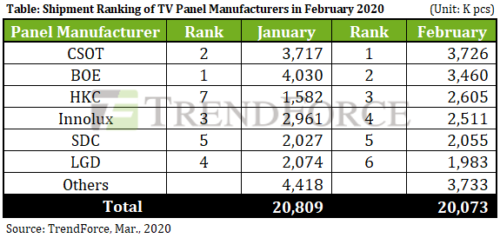 Shipment Ranking of TV Panel Manufacturers in February 2020 - China Star Optoelectronics Technology (CSOT), BOE, HKC, Innolux, Samsung Display (SDC), LG Display (LGD), Others