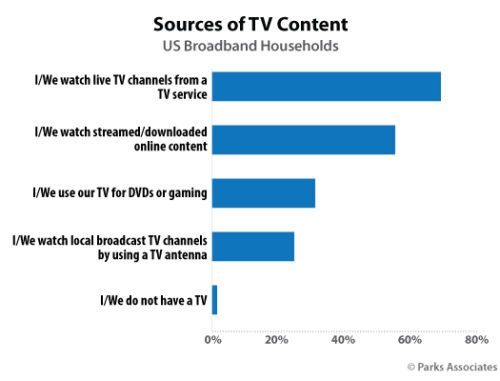 Sources of TV Content - U.S. Broadband Households-2020 - Parks Associates