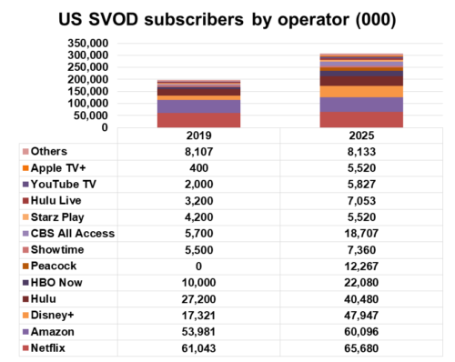 US SVOD subscribers by operator - Netflix, Amazon, Disney+, Hulu, HBO Now, Peacock, Showtime, CBS All Access, Starz Play, Hulu Live, YouTube TV, Apple TV+, Others