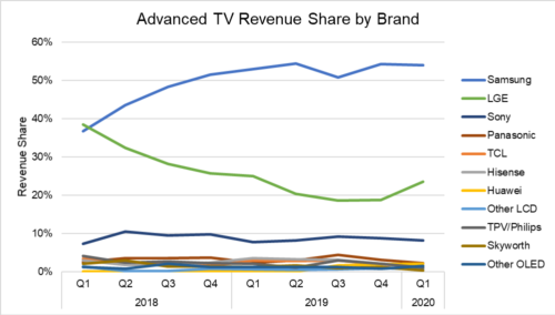 Advanced TV Revenue Share By Brand - Samsung, LG Electronics, Sony Corp, Panasonic, TCL, Hisense, Huawei, Other LCD, TPV/Philips. Skyworth, Other OLED