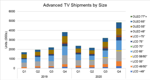 Advanced TV Shipments By Size