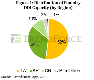 Distribution of Foundry DDI Capacity - Taiwan, Korea, China, Japan, Others