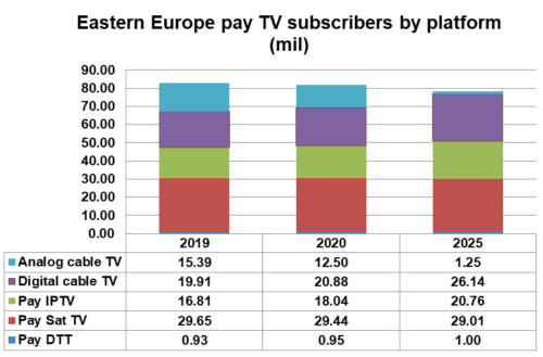 Eastern Europe pay TV subscribers by platform - Pay DTT, Pay Satellite TV, Pay IPTV, Digital cable TV, Analogue cable TV - 2019-2025
