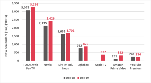 Number of New Zealanders with pay TV in the household - Netflix, Sky TV incl. Neon, Lightbox, Apple TV, Amazon Prime Video, YouTube Premium, Total with Pay TV