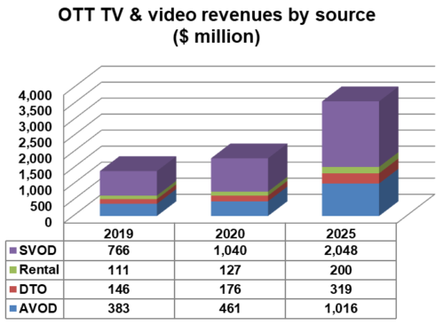 OTT TV and video revenues in Eastern Europe - SVOD, Rental, Download-To-Own (DTO), AVOD - 2019, 2020, 2025