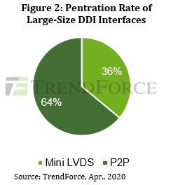 Penetration Rate of Large-Size DDI Interfaces - Mini-LVDS, P2P