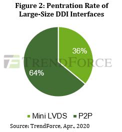 Penetration Rate of Large-Size DDI Interfaces - Mini-LVDS, P2P