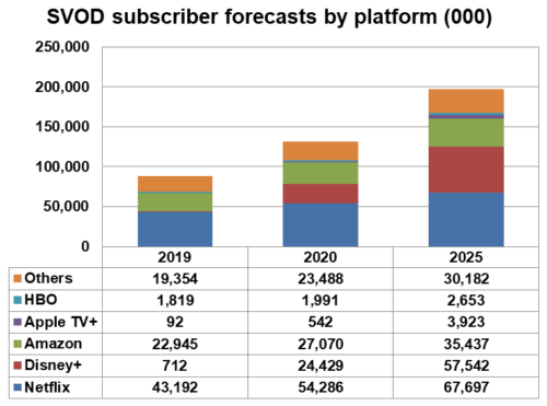 SVOD subscriber forecasts by platform - Netflix, Disney+, Amazon Prime, Apple TV+, HBO, Others - 2019, 2020, 2025