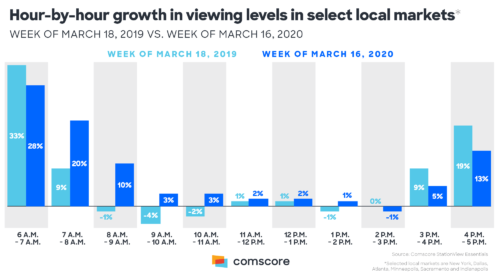 TV Viewing growth in local markets