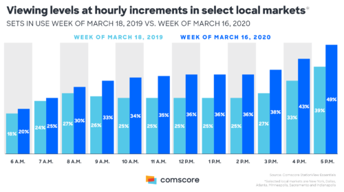 TV Viewing levels per hour in Local Markets