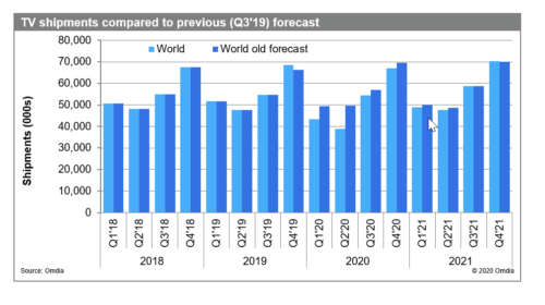 TV shipments compared to previous (Q3 2019) forecast