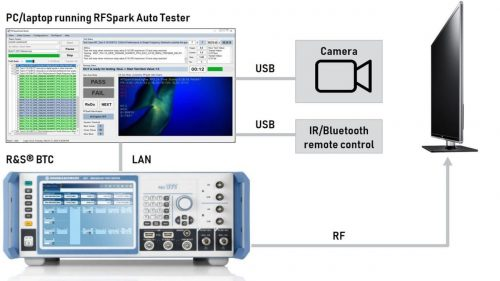 Rohde & Schwarz AI-based RF test system for digital TV compliance