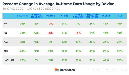 Average Data Usage by Device