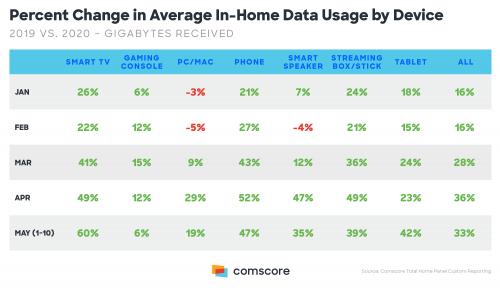 Average Data Usage by Device
