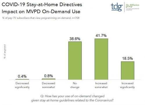 COVID-19 Stay-at-Home Directives Impact on MVPD On-Demand Use - % of U.S. pay-TV subscribers that view programming on-demand - April 2020 - The Diffusion Group (TDG)