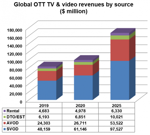 Global OTT TV & video revenues by source - SVOD, AVOD, Download-To-Own (DTO)/Electronic-Sell-Through (EST), Rental - 2019, 2020, 2025