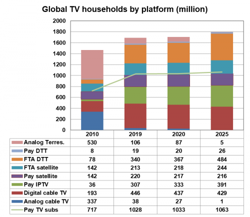 Global pay TV households by platform (millions) - Analogue cable TV, Digital cable TV, Pay IPTV, Pay satellite, FTA satellite, FTA digital terrestrial (DTT), Pay DTT, Analogue Terrestrial; Total pay TV subscribers - 2010, 2019, 2020, 2025