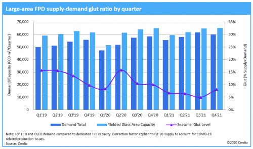 Large-area FLat-Panel Display (FPD) supply-demand glut ratio by quarter - 2019-2021