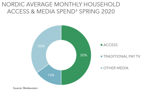 Nordic average monthly household access and media spend - Access, Traditional Pay TV, Others - Spring 2020