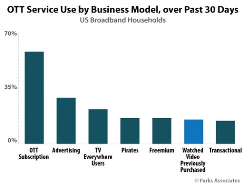 OTT Service use by business model - past 30 days - 1Q 2020 - U.S. Broadband Households