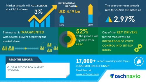 Technavio set-top box market - 2020-2024
