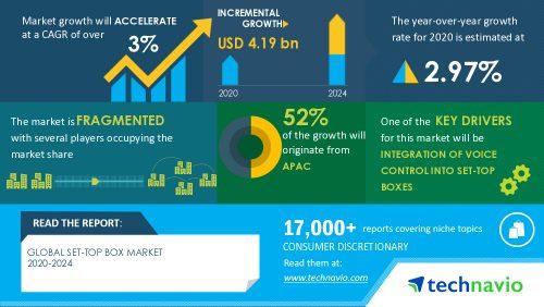 Technavio set-top box market - 2020-2024