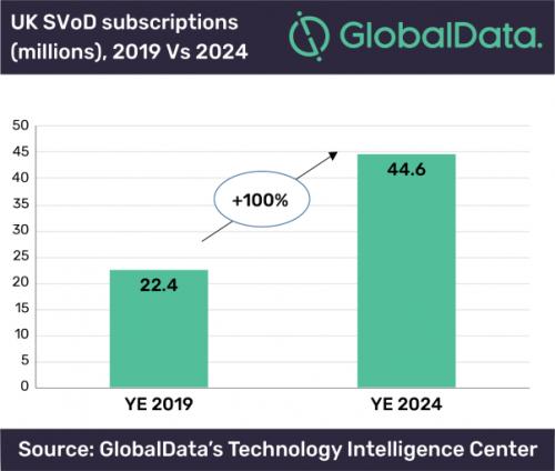 GlobalData - UK SVOD subscriptions - 2019 v 2024