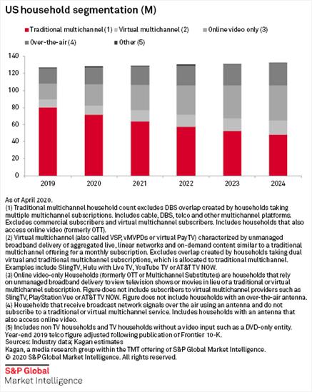 Kagan - US Household Segmentation - Traditional multichannel (MVPD), Virtual multichannel (vMVPD), Online Video only - 2019-2024