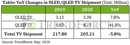 Trendforce - YoY Changes in OLED and QLED TV shipments - 2020