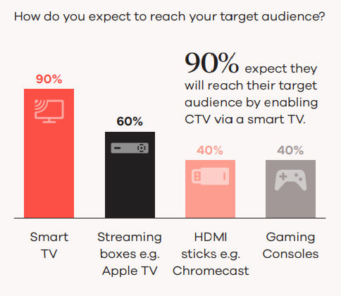 CTV advertising - How do you expect to reach your target audience? - Smart TV (90%), Streaming boxes (60%), HDMI sticks (40%), Gaming consoles (40%)