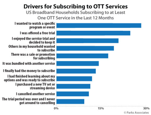 Drivers for Subscribing to OTT Services - USA - 1Q 2020