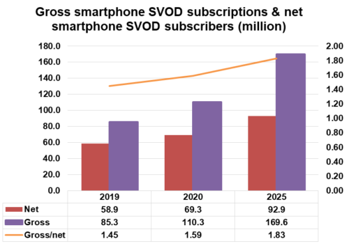 Gross smartphone SVOD subscriptions & net smartphone SVOD subscribers - 2019, 2020, 2025